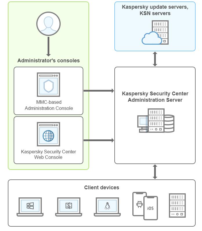 راهنماي مديريت Kaspersky Security Center