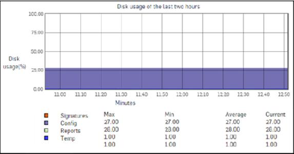 مديريت فايروال سوفوس XG - نمودار disk usage