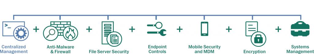 آنتی ویروس Kaspersky Endpoint Security Business
