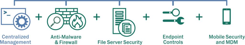 آنتی ویروس Kaspersky Endpoint Security