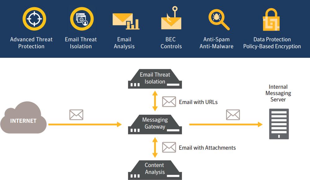 امنیت ایمیل سرور 2