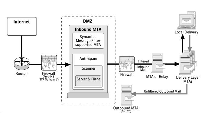 امنیت ایمیل سرور 4