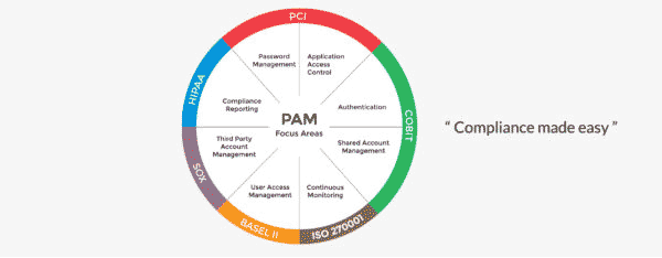 سامانه مدیریتی دسترسی خاص Arcon PAM