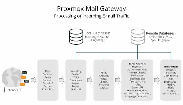 امنیت ایمیل Proxmox Mail Gateway