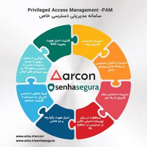 Access management System