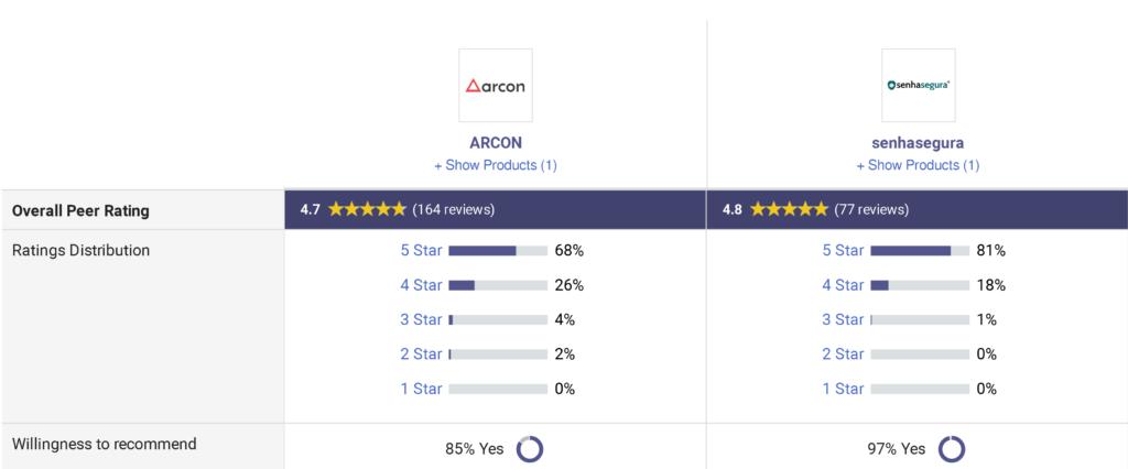 مقایسه Senhasegura و Arcon PAM