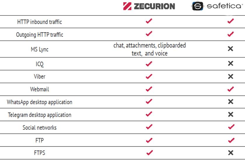 Zecurion-vs-Safetica