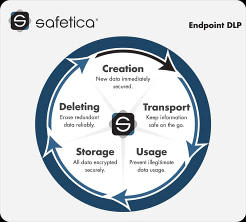 Safetica One
